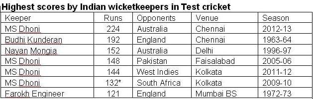 Aus-India-stats