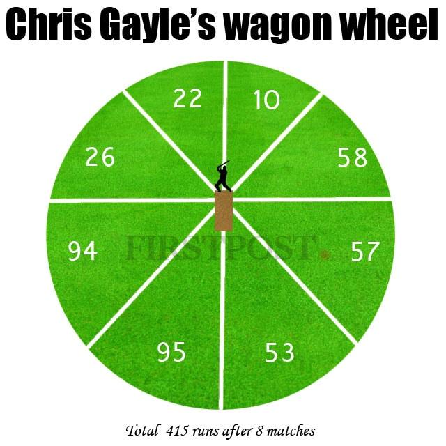 Chris-Gayle's-Wagon-wheel