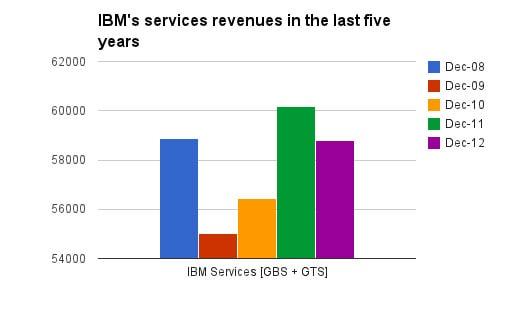 Service revenues