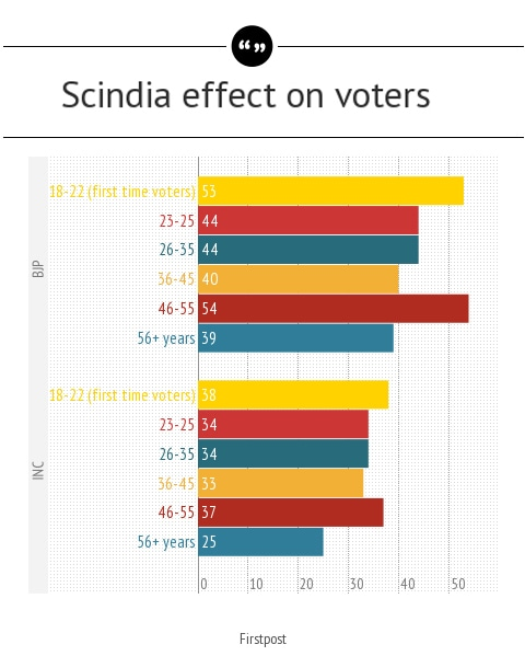 What voters have to say about Jyotiraditya Scindia.