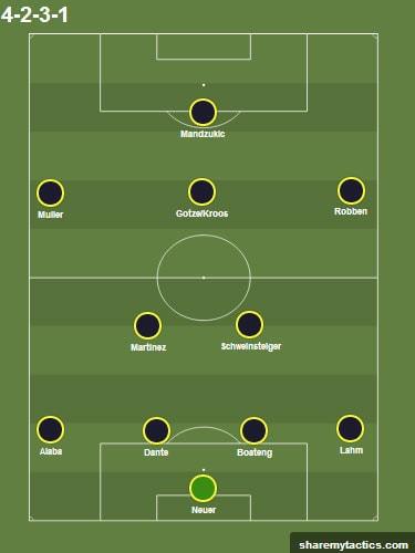Predicted Bayern XI