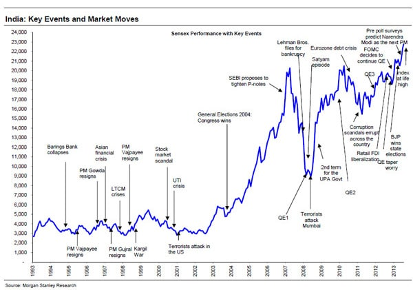 Chart A History Of The Sensex And Its Reaction To Key