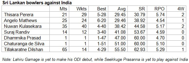 Sri-Lankan-bowlers-against-India