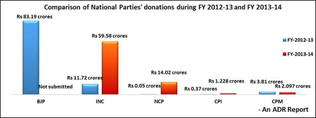 Who funds political parties? 90 percent of donations in 2013-2014 came from corporates