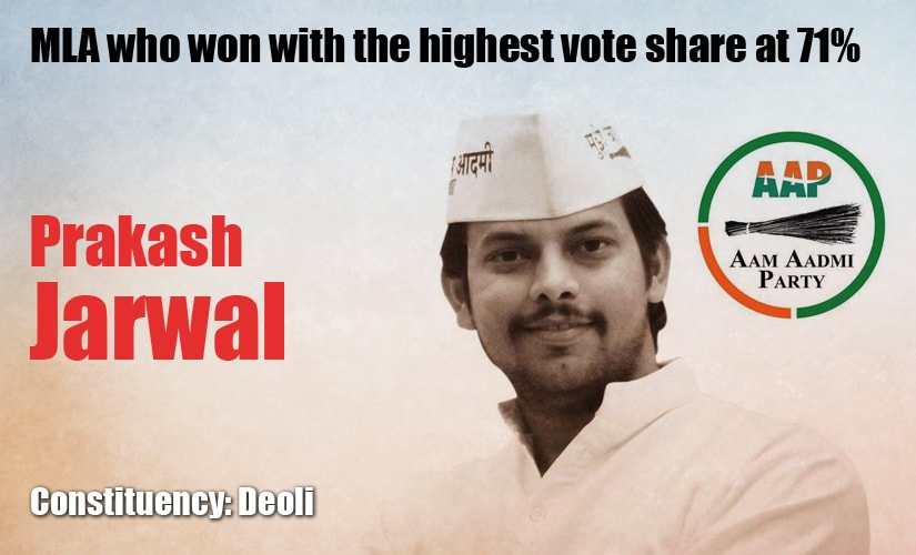 MLA who won with the highest vote share at 71percent