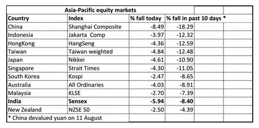 Asia-Pacific equity markets