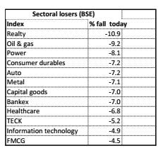 Sectoral losers (BSE)