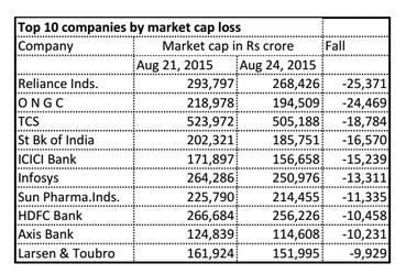 Top 10 companies by market cap loss