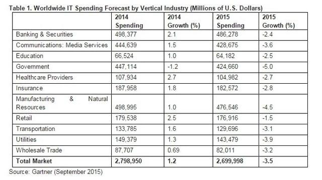 Disparity In Global Currency Exchange Rates It Spending Across Vertical Industries
