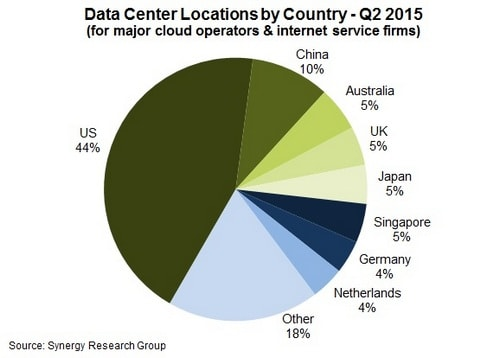 44% of worlds data centres are in the US; 10% in China. India not in the list