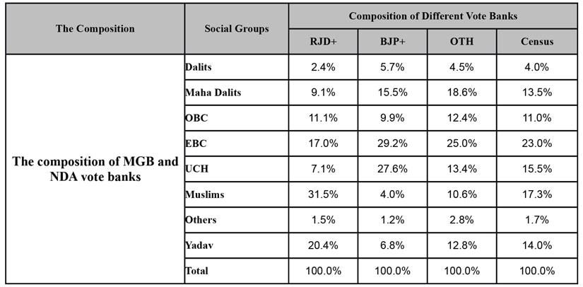 The fine print of the Bihar polls: How ghettoisation of secular votes trumped NDAs firm social coalition