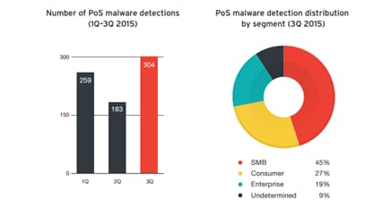 PoS malware detection volume grew 66% in Q3; SMBs most targeted