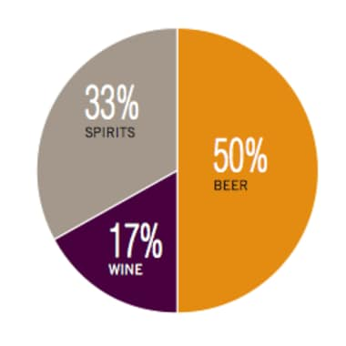 5 in 10 Americans go for beer, wine is big too/ Screenshot from WHO report