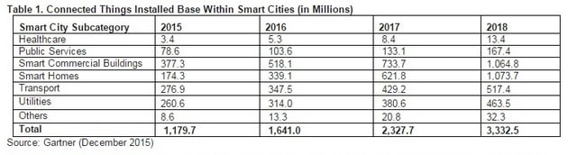 Smart cities will use 1.6 billion connected things in 2016: Gartner