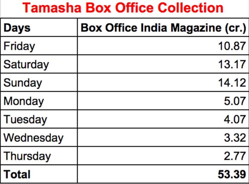 tamasha-box-office-825