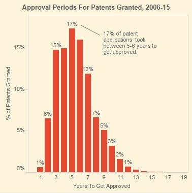Source: Controller General of Patents, Designs and Trademarks; Note: Data for 2015 up to 15 December.