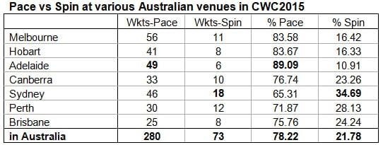 14. Pace-vs-Spin-at-various-Australian-venues-in-CWC2015