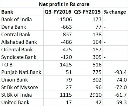 PSU bank profit table