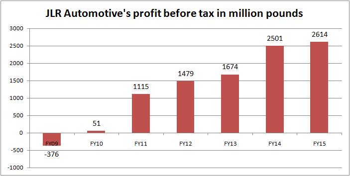 tata JLR profit