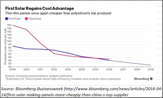 2016-04-22_Solar-panedl-prices-fall