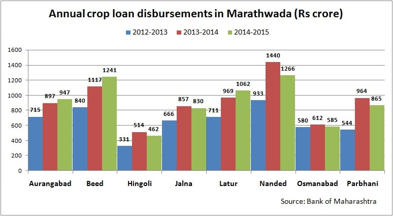Marathwadas drought: Why debt-ridden farmers are deemed least creditworthy