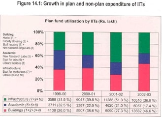 IIT fees hike: Jump from Rs 90,000 a year to Rs 2 lakh is still not high enough and heres why
