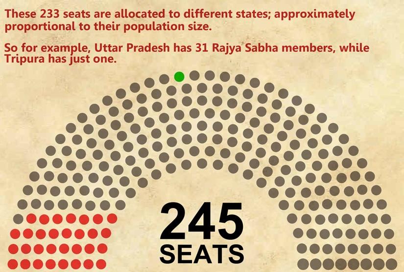 Rajya-Sabha-seats2