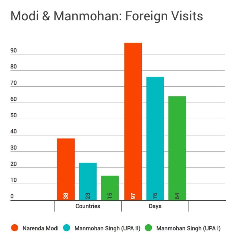 Modi Vs Manmohan Foreign Tour