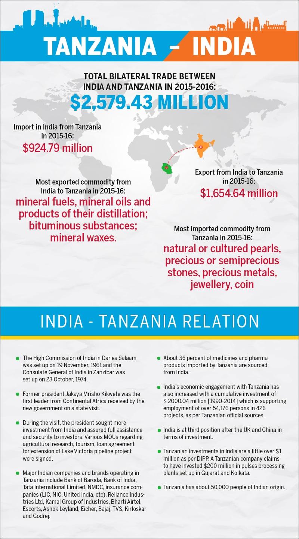 Tanzania-India