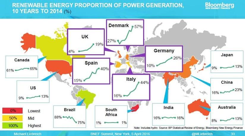 Solar-global-shares1