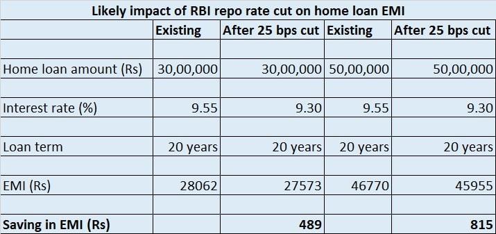 home loan emi saving (1)