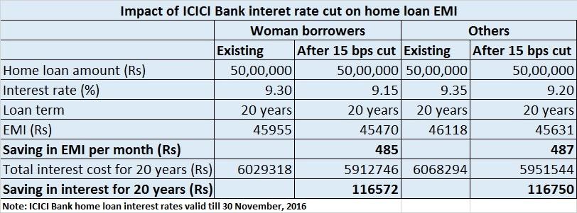 ICICI Bank home loan