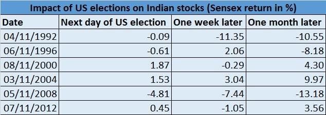 US elections - Sensex - Nov 8, 2016
