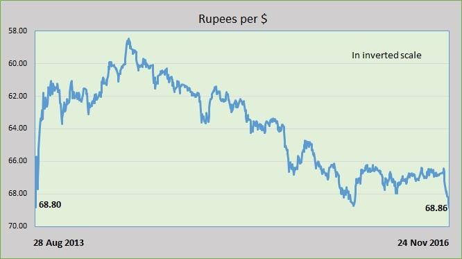 rupee chart - Nov 24, 2016