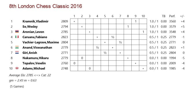 Crosstable rd.1 listicle London Chess