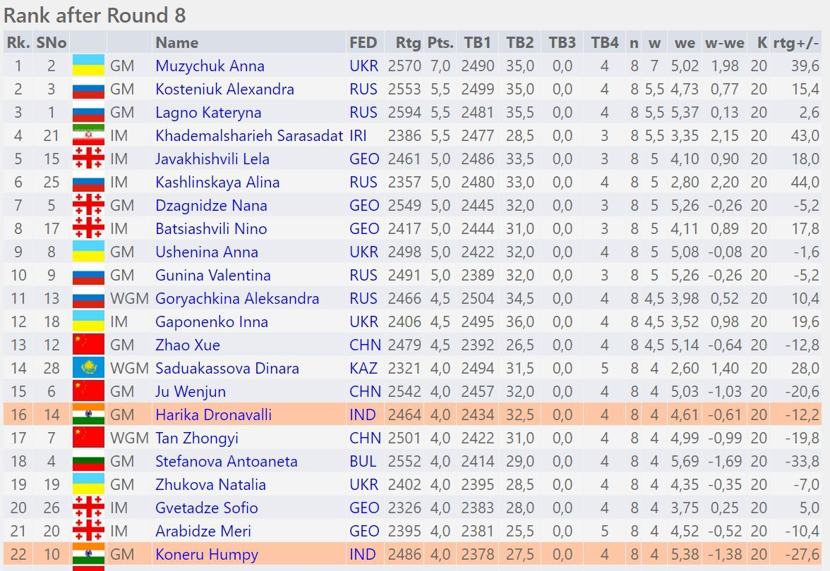 Standings after round ten for open section. Full pairings.