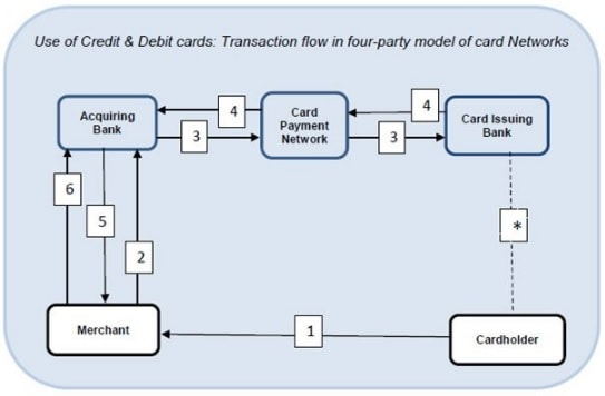 transaction-flow