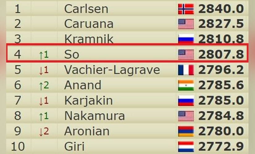 Wesley is now number four in the world rankings with a live Elo of 2808. (courtesy: 2700chess.com)