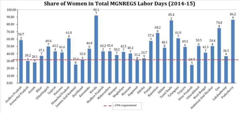 MGNREGS and changing household decision-making: How the scheme has led to women empowerment