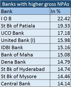 Bank gross NPA - Feb 20, 2017