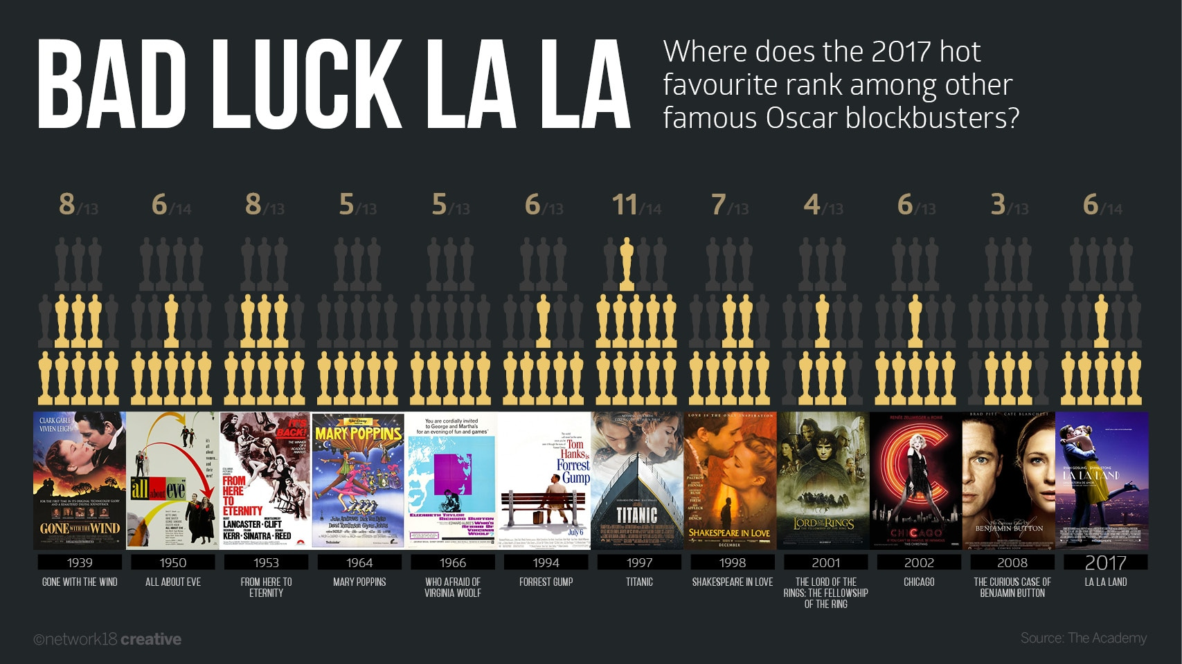 Oscars nominations vs winner-revised