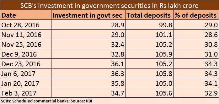 SCBs investment in govt securities - Feb 20, 2017