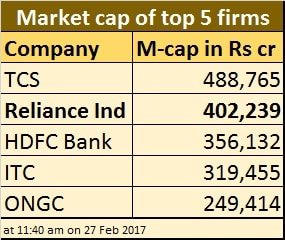 Top 5 firms market cap - Feb 27 2017