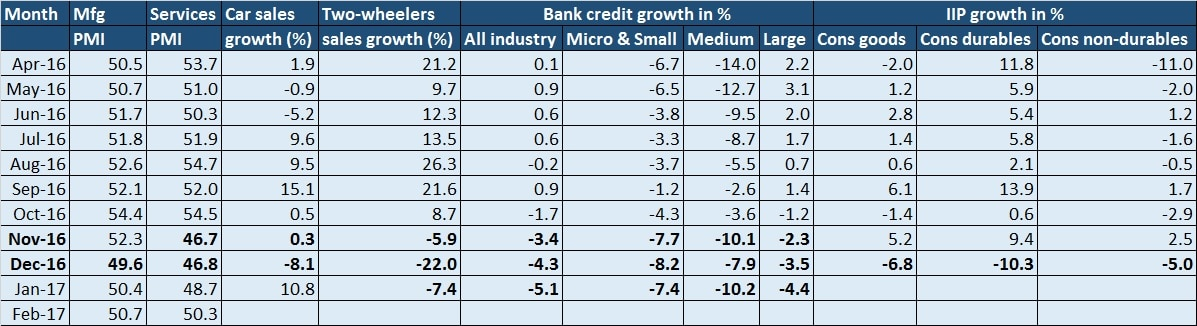 Demonetisation impact table - March 6, 2017