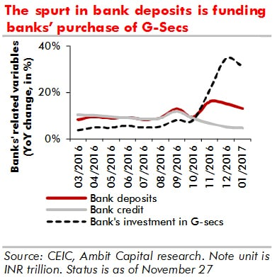 Deposit, credit and G-sec investment chart - Mar 3, 2017