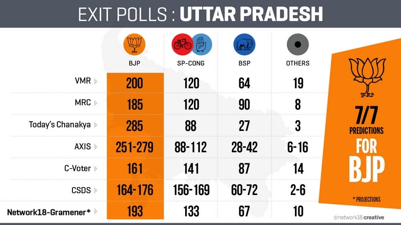 UP Exit Poll results: Among predictions of BJP win, BSP emerges as biggest loser in comparison with 2012 mandate