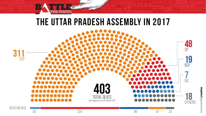 UP Election Results 2017: With BJPs clean sweep, heres a look at the partywise performance of heavyweights