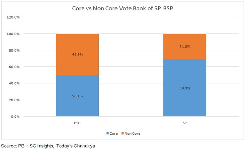 Akhilesh Yadav's Sp's core vs non core voters