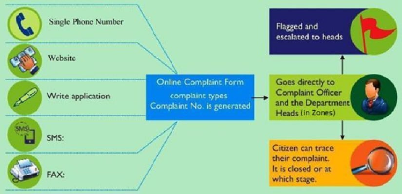 An illustration depicting a sample model for effective complaint redressal. Image procured by author