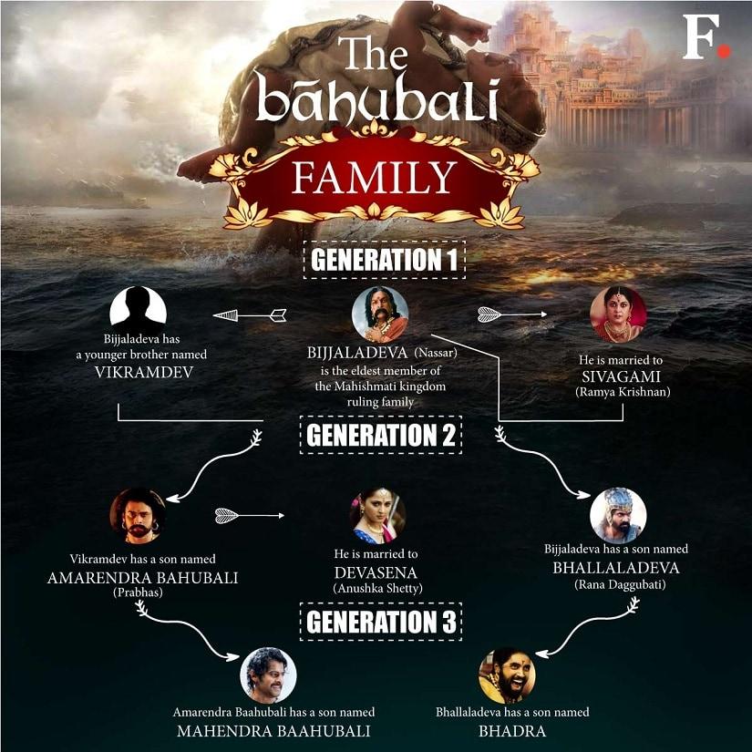 baahubali family